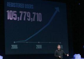 Twitterユーザー1億人突破もIPOは慎重