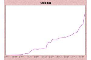 FXで2.5億円稼いだ「指標スキャル」とは?