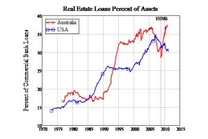 「ネズミ講」状態の豪住宅市場は崩壊寸前?