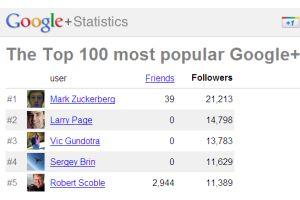 グーグル+で一番人気はフェースブックCEO