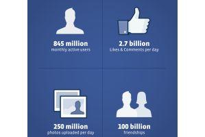 Facebookが上場申請、売上高は2800億円