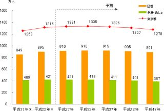 東京都人口は平成32年ピークに減少、港区のみ減少なし