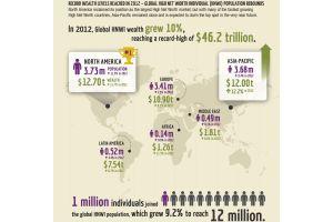 北米が富裕層人口でアジアを逆転