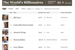 ビル・ゲイツ氏「隠居老人」でも世界一の大富豪になれる理由