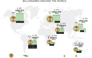 世界大富豪人口2325人、南米37.8%増