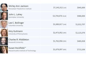 米大学学長報酬ランキング、1位レンセラー8.6億円