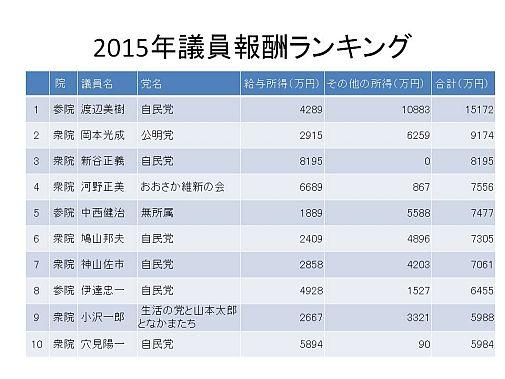 2015年議員報酬ランキング 鳩山氏6位